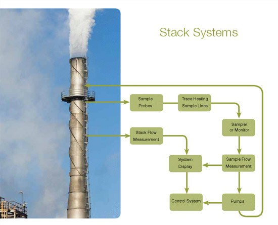 Stack Systems
